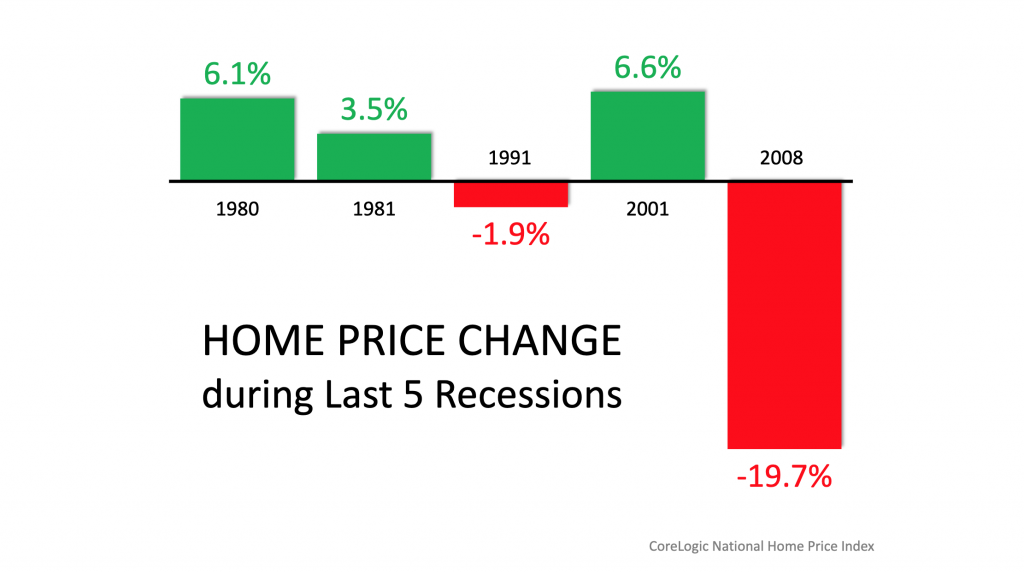 Home Prices During Last 5 Recessions