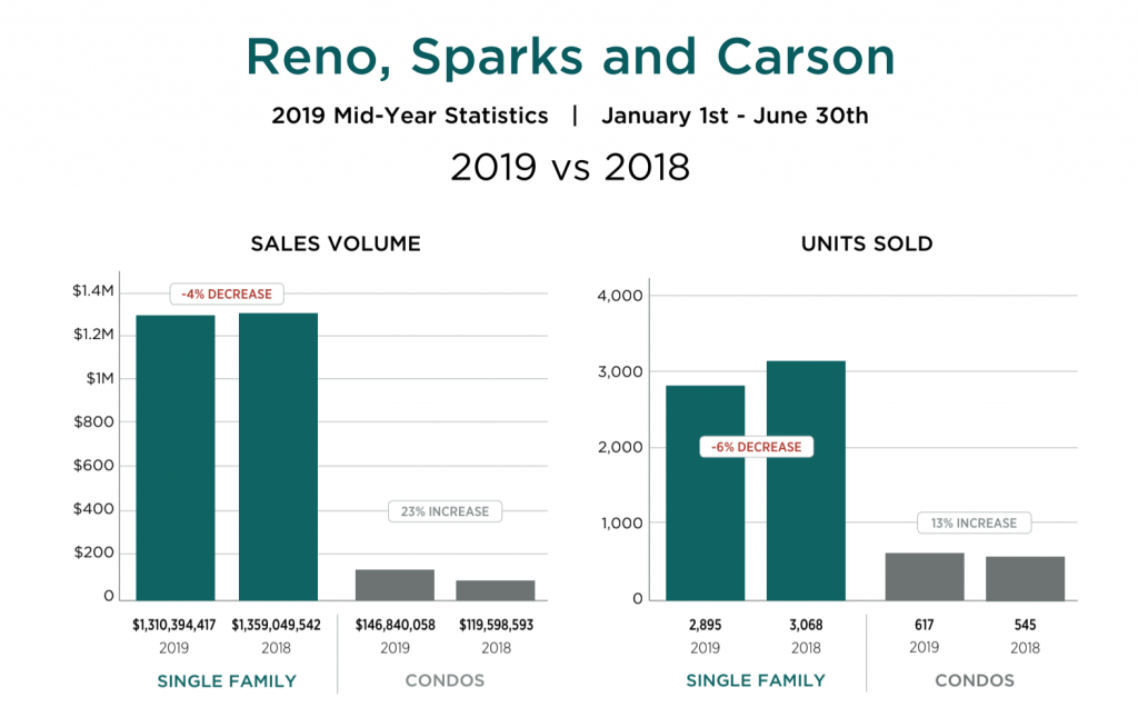 Reno Sparks Carson Home Sales January to June 2019