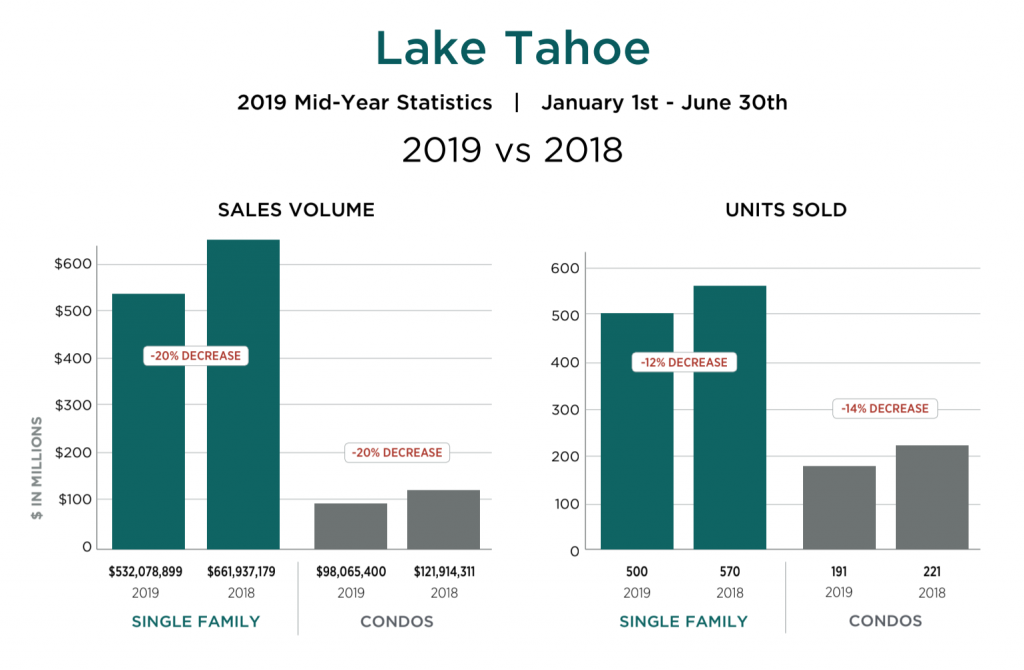 Lake Tahoe Truckee Home Sales January to June 2019