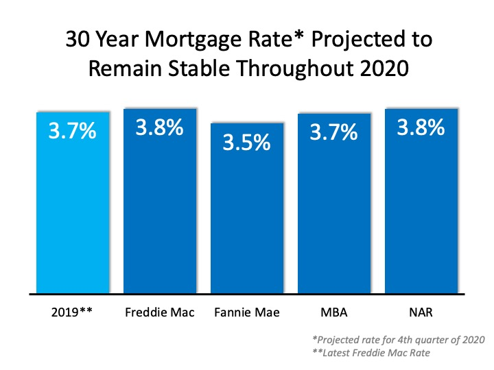 30 Year Mortgage Rate Prediction 2020
