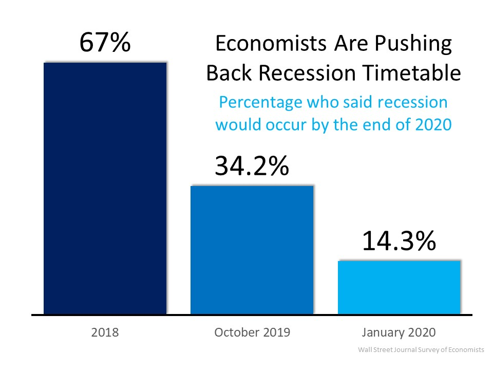 Recession 2020 Timeline Prediction