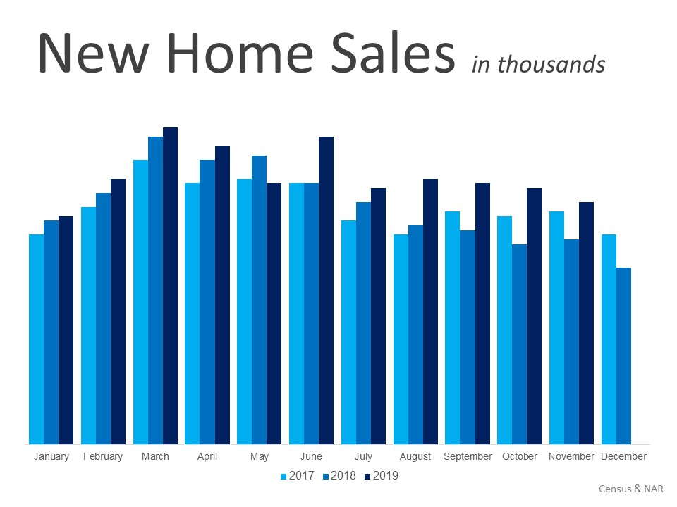Historical New Home Sales January 2020
