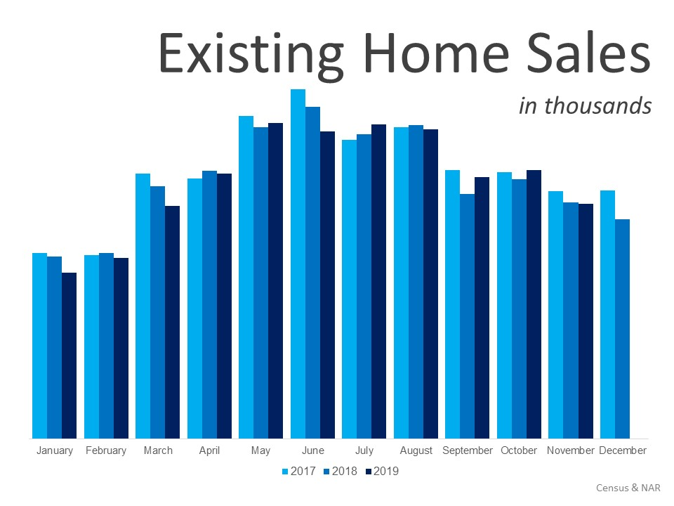Historical Existing Home Sales January 2020