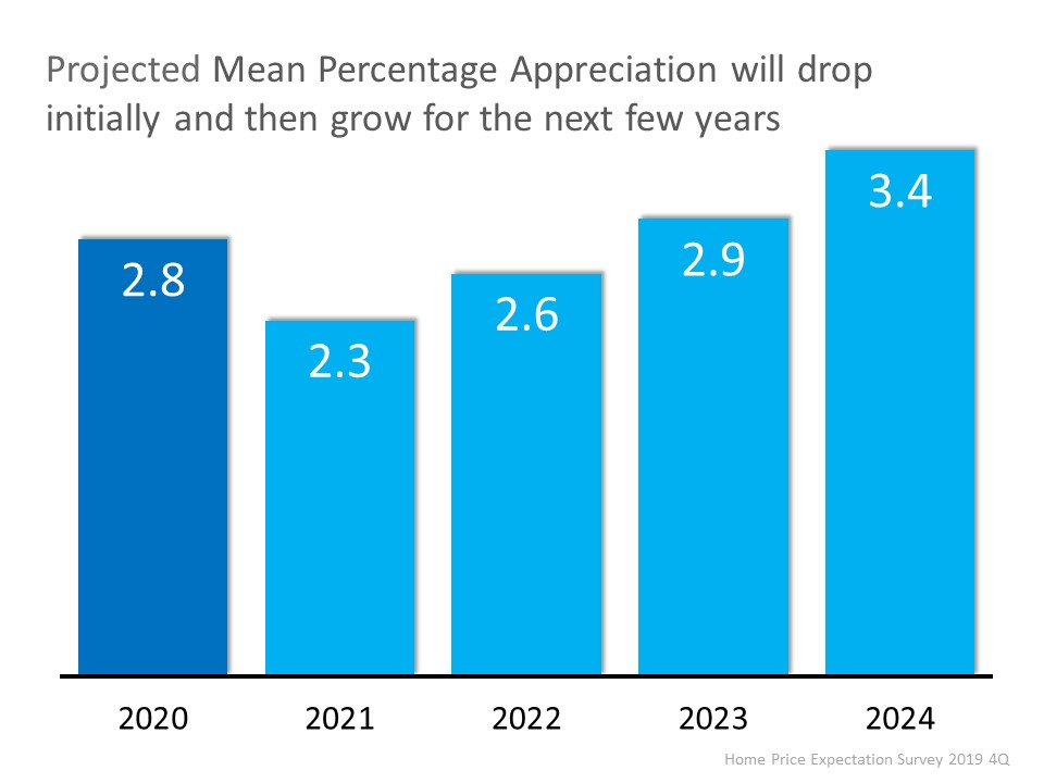 Home Appreciation Projections 2020-2024
