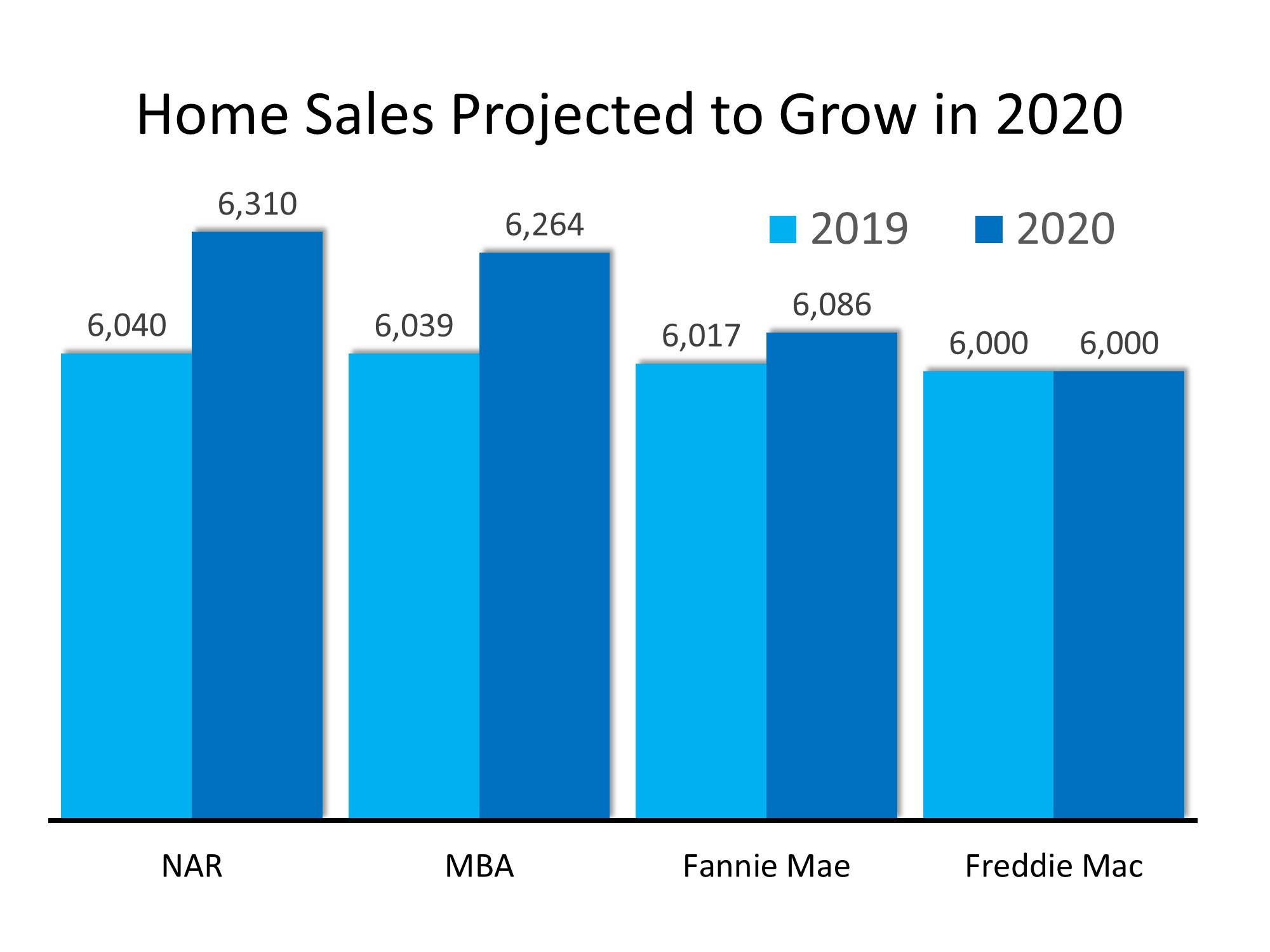 Home Sales Projections 2020