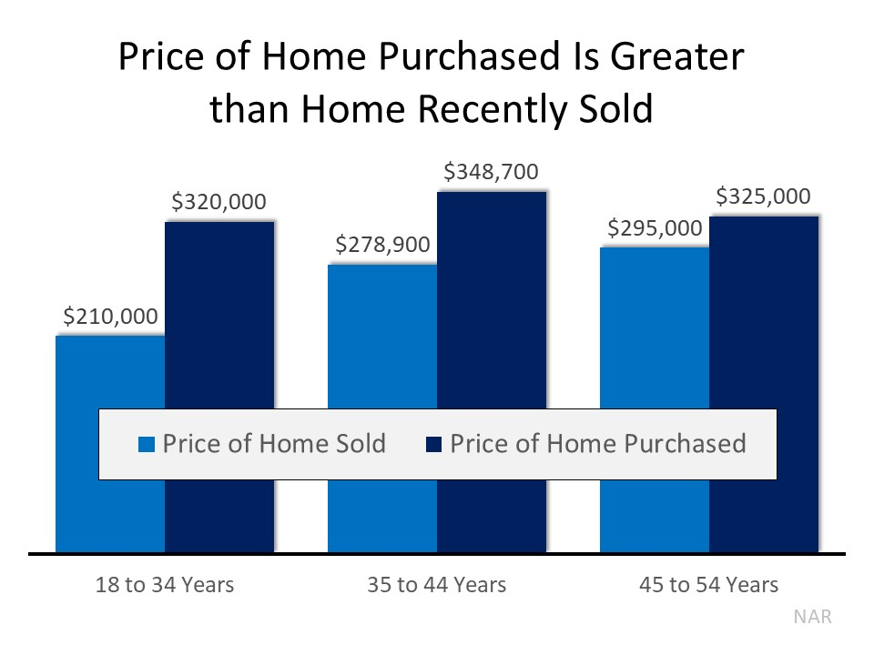 Home Sales vs Sold Prices 2020
