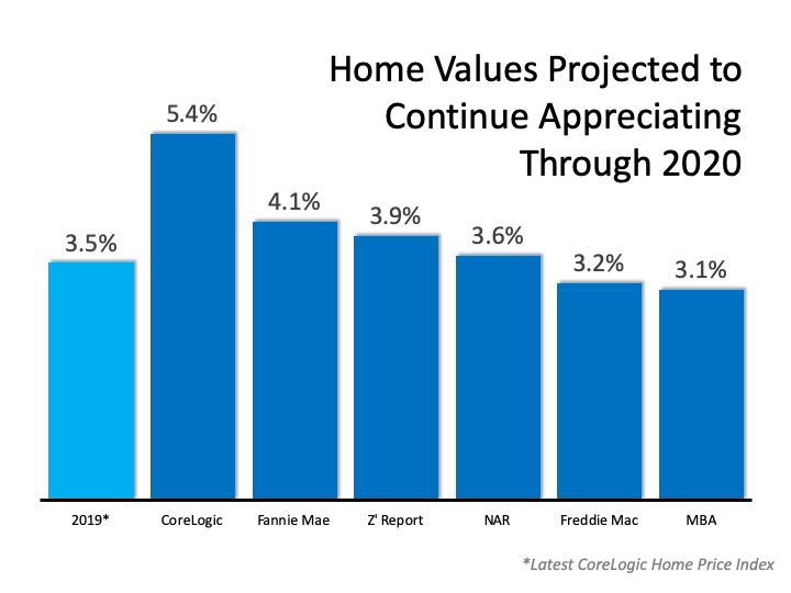 Home Value Appreciation Forecast 2020