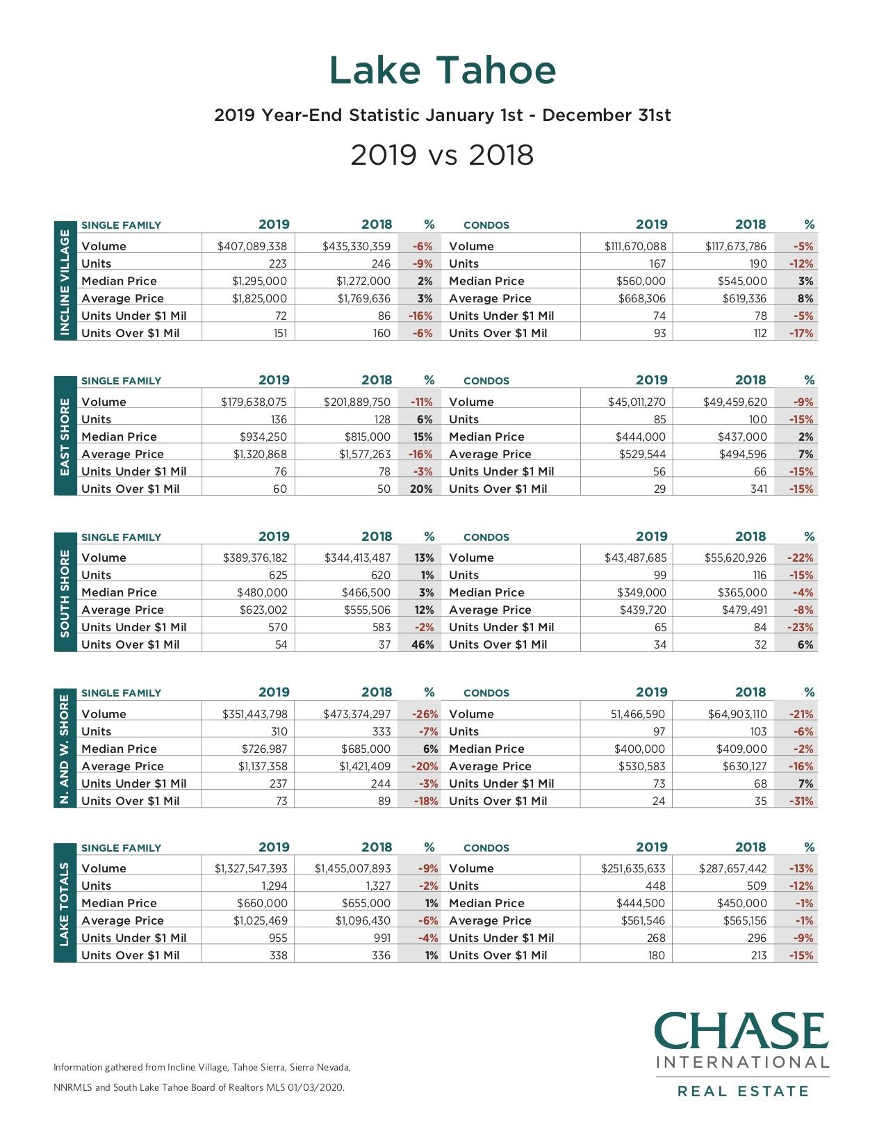 Lake Tahoe 2019 YE Stats