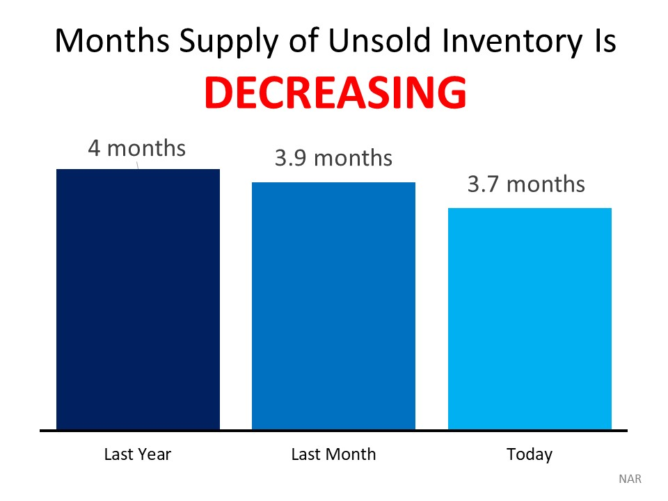 Months Supply Inventory January 2020