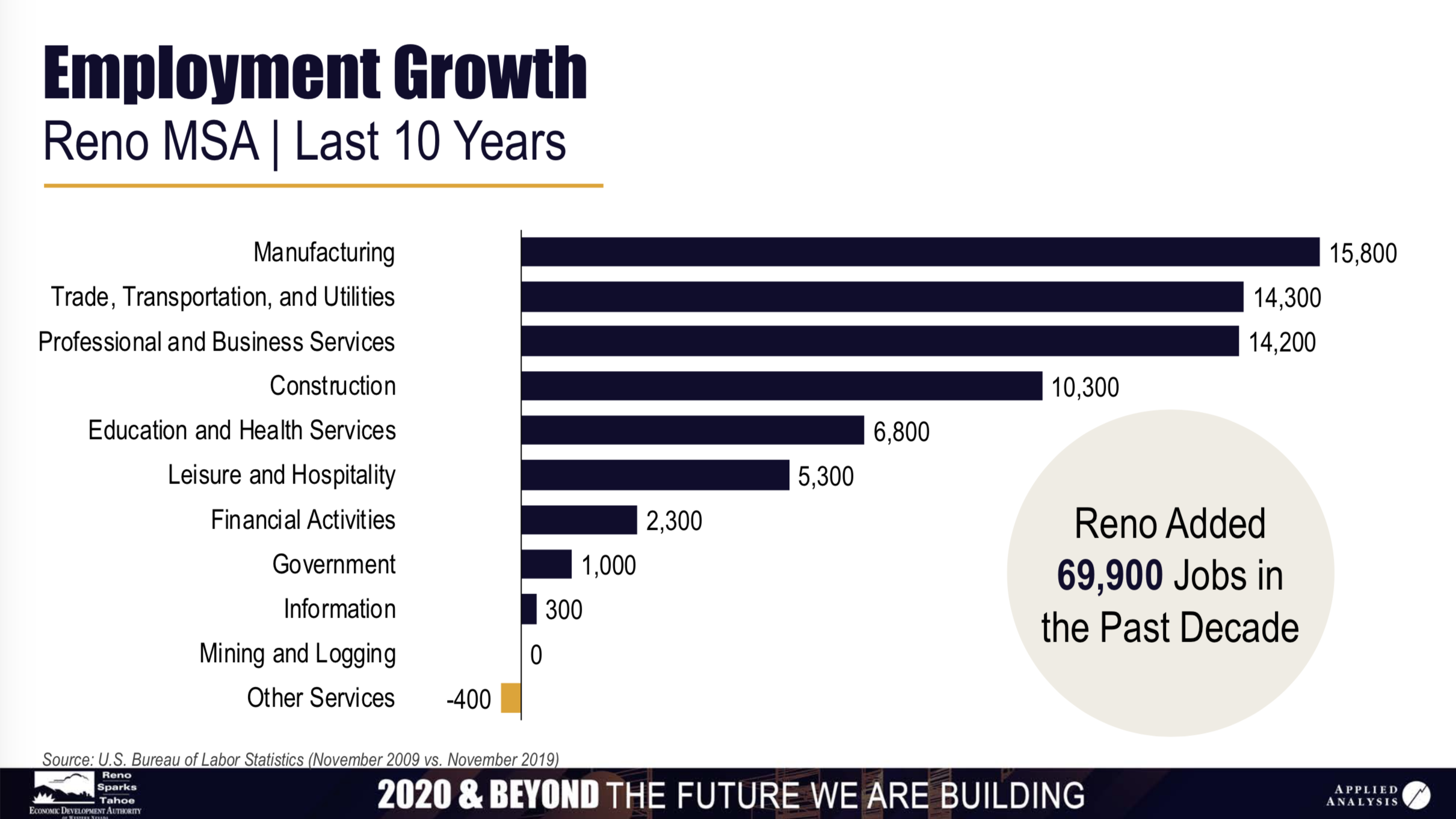 Reno Sparks Job Categories Growth 2020