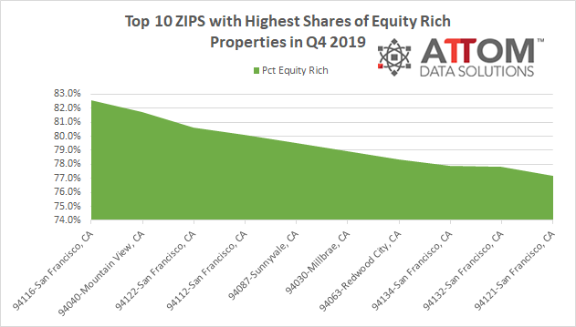 Top-10-Equity-Rich-ZIPS-in-Q4-2019