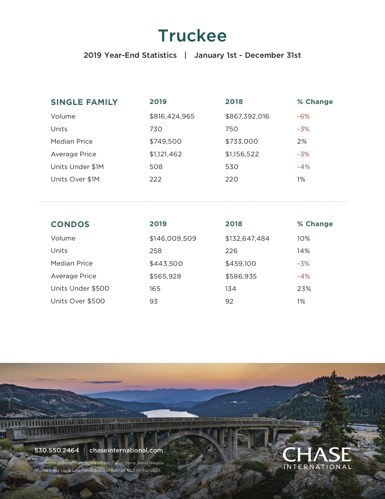 Truckee 2019 Year End Stats