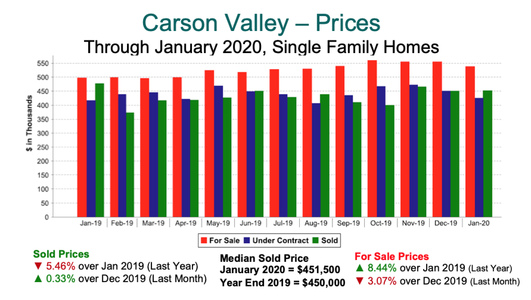 Carson Valley Single Family Home Prices 2019 - Jan 2020