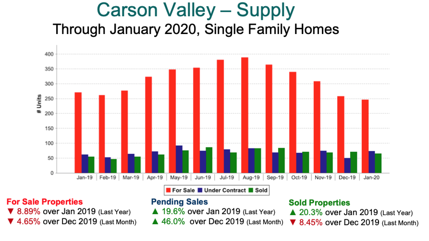 Carson Valley Pending Sales Trends 2019-Jan 2020