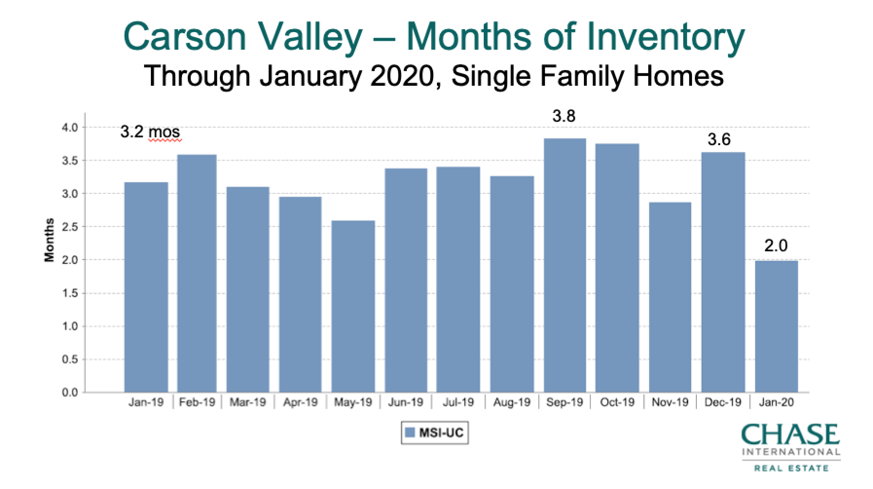Carson Valley Months Supply Inventory 2019-Jan 2020