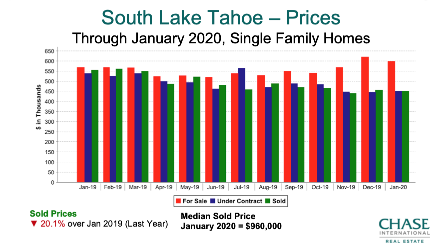 South Lake Tahoe Home Prices 2019 - January 2020