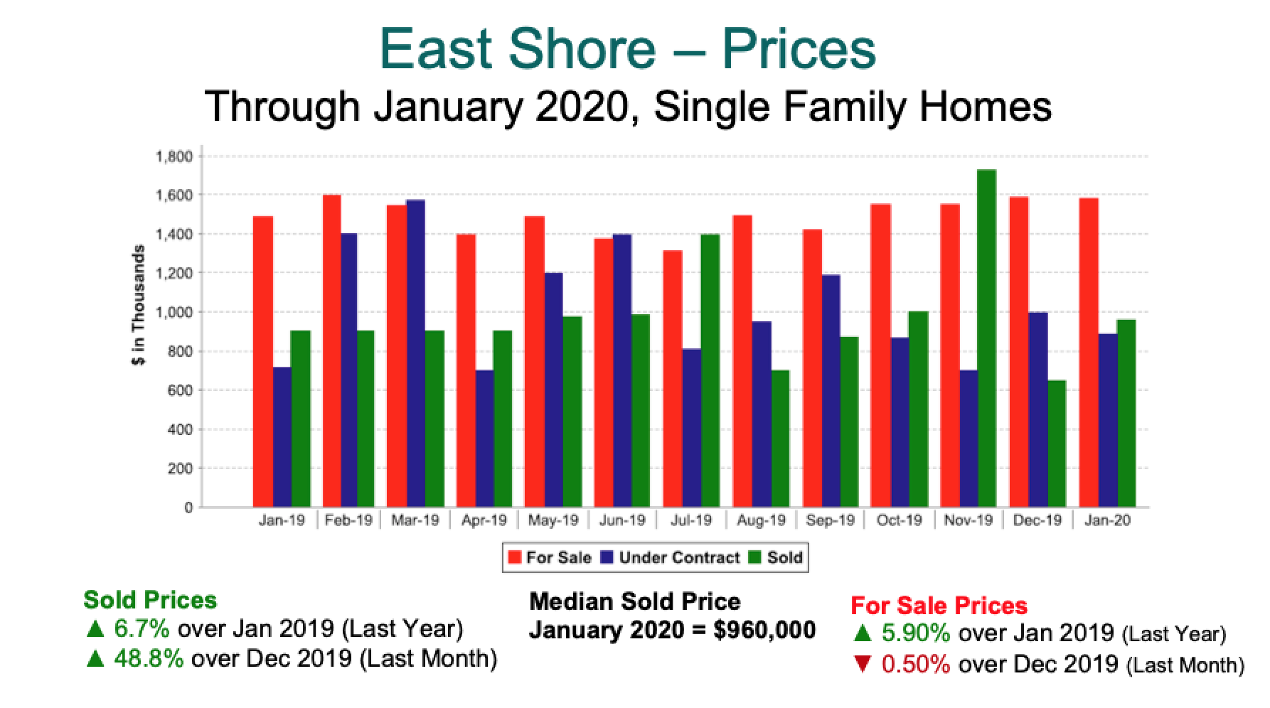 Lake Tahoe East Shore Home Prices 2019-Jan 2020