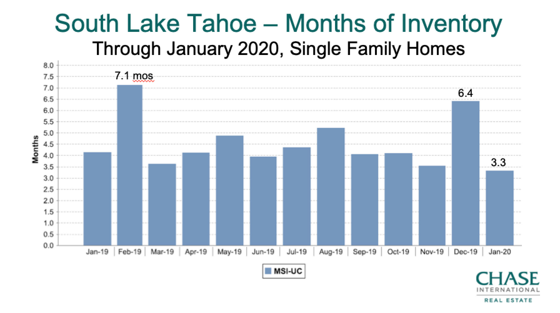 South Lake Tahoe Housing Inventory 2019 - Jan 2020