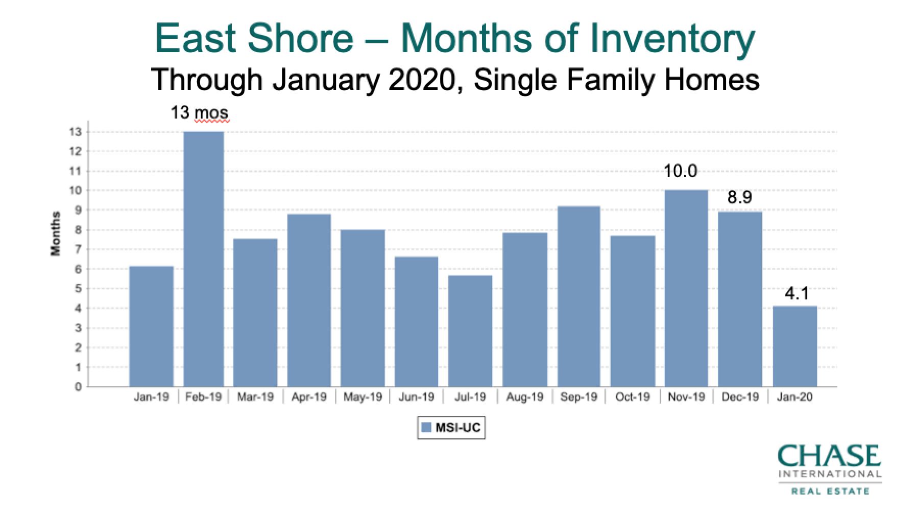 Lake Tahoe East Shore Housing Supply 2019-Jan 2020