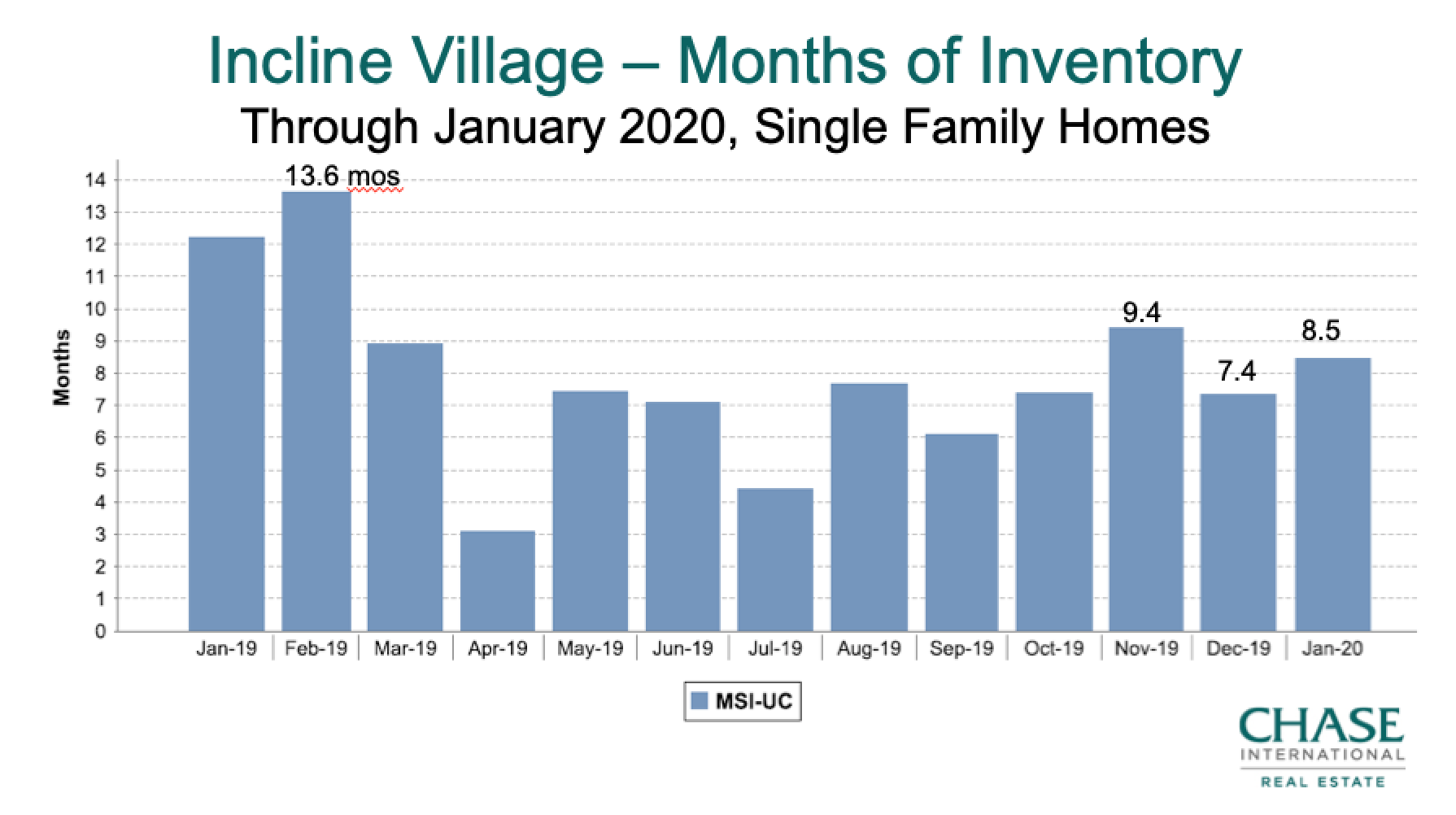 Incline Village Housing Supply 2019 - Jan 2020