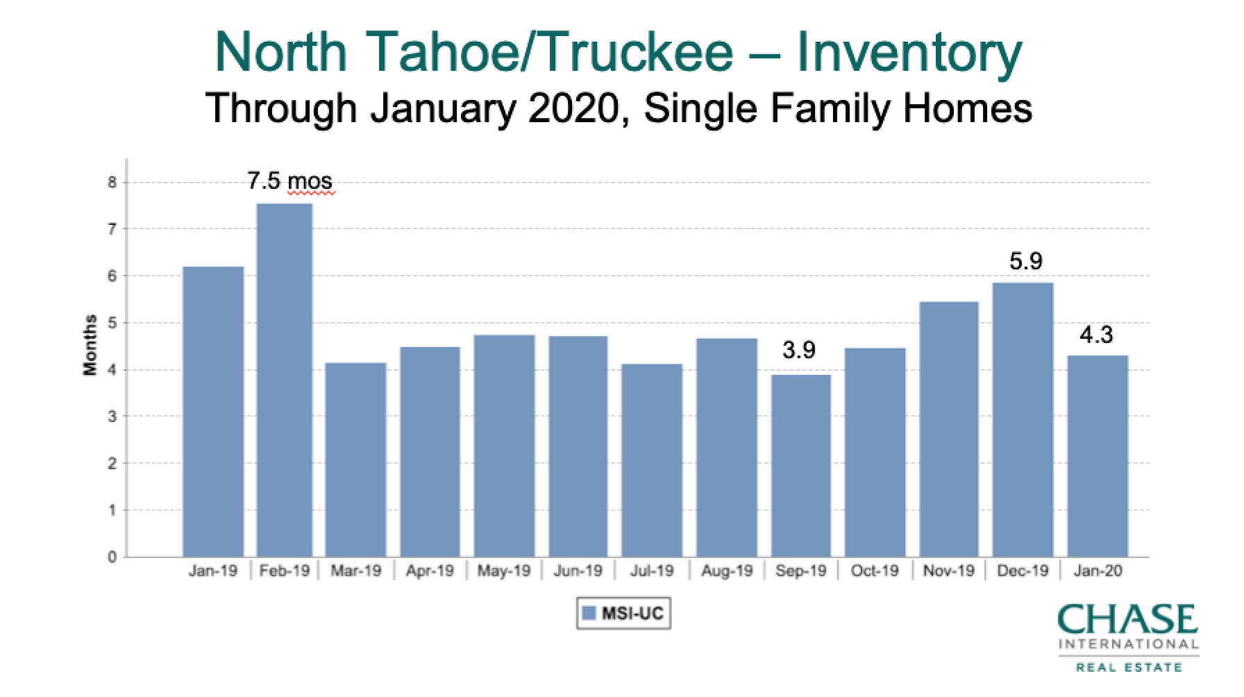 North Tahoe Truckee Housing Supply 2019-Jan 2020