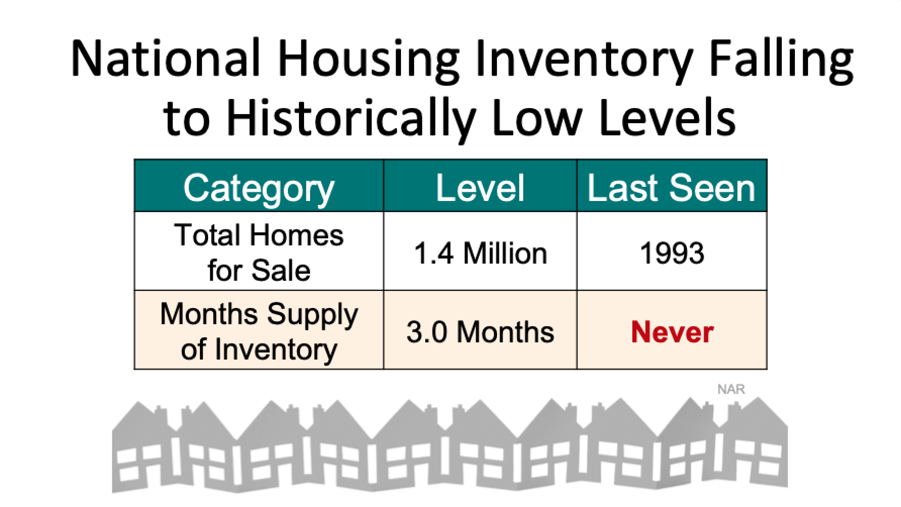 Historic Low Housing Inventory
