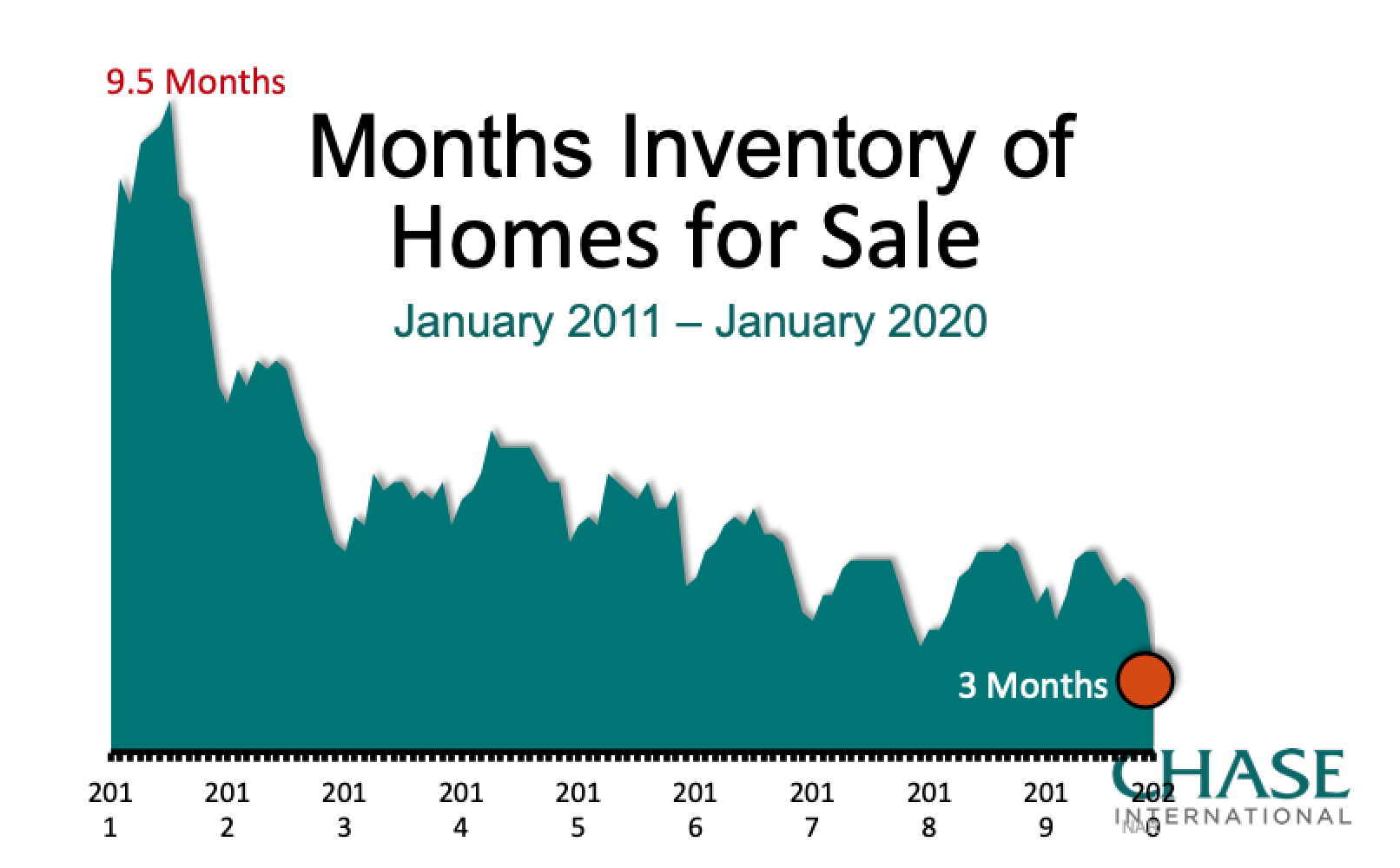Reno-TAhoe-Carson Housing Inventory 2011-2020