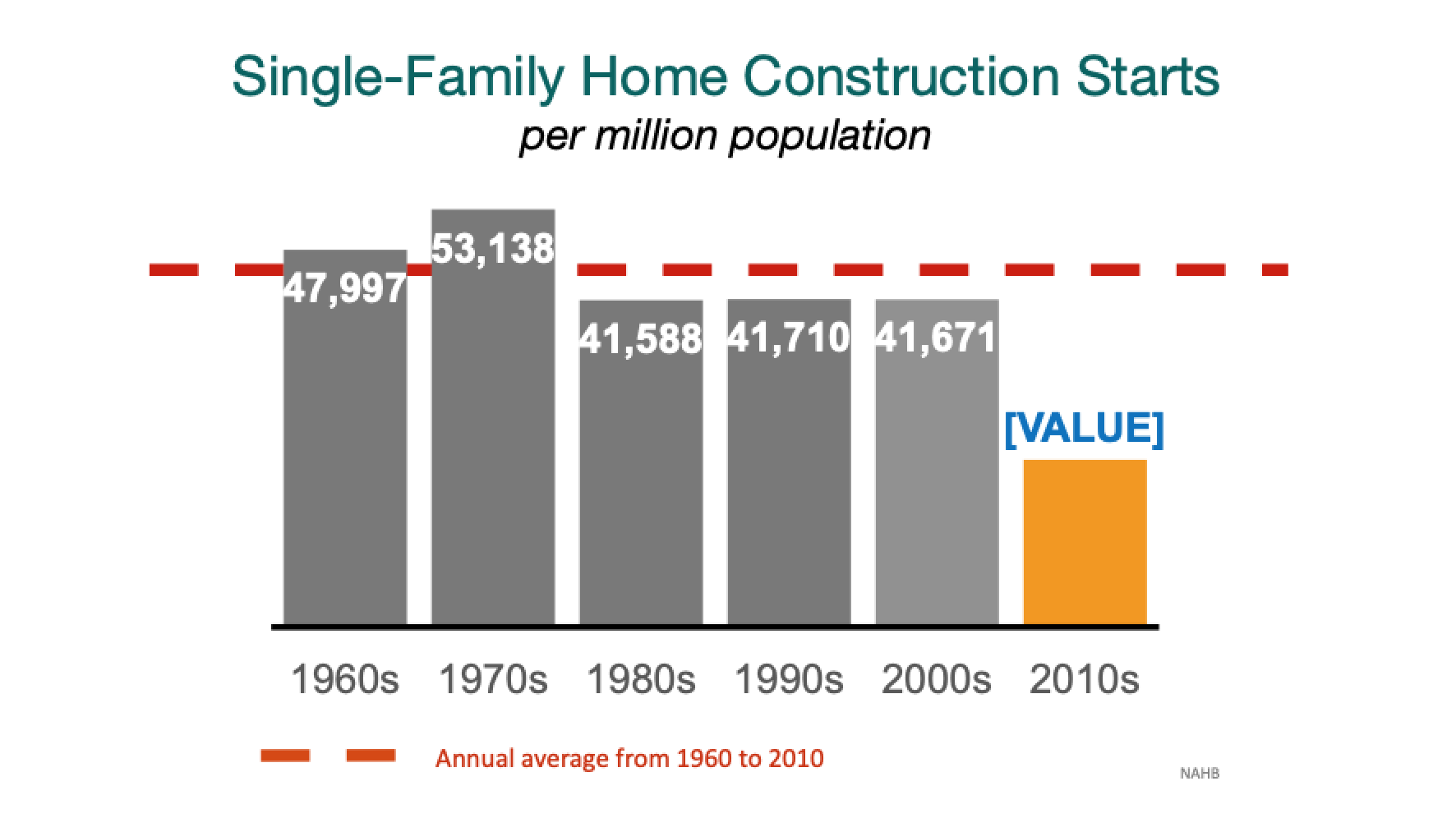 Single Family Homebuilding Starts 1960-2020