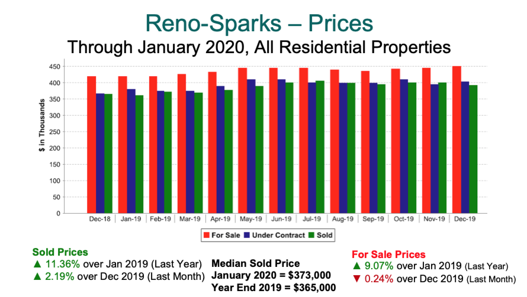 Reno Sparks Prices 2019 - Jan 2020