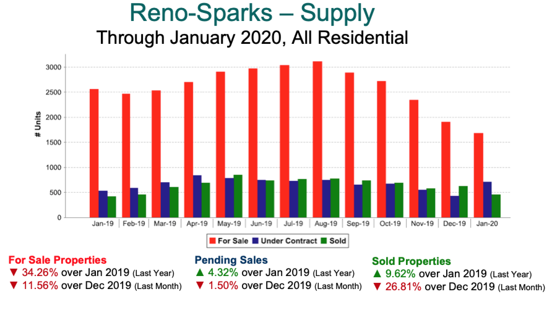 Reno-Sparks Inventory-Pendings 2019-Jan 2020