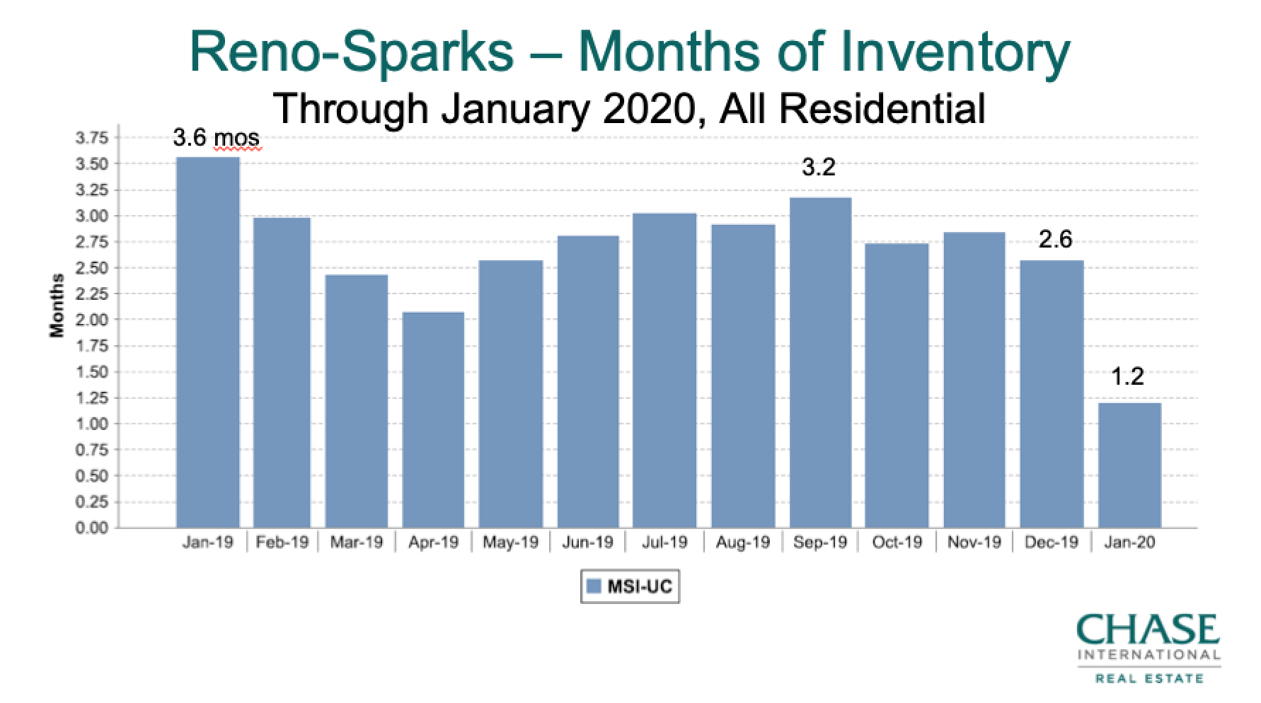 Months Supply Inventory Reno-Sparks 2019-Jan 2020