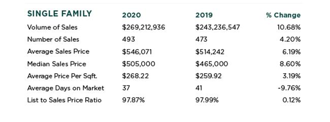 Auburn, California Real Estate Stats