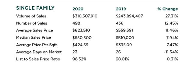 East Sacramento Real Estate Stats