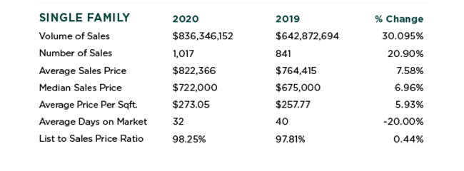 El Dorado Hills Real Estate Stats