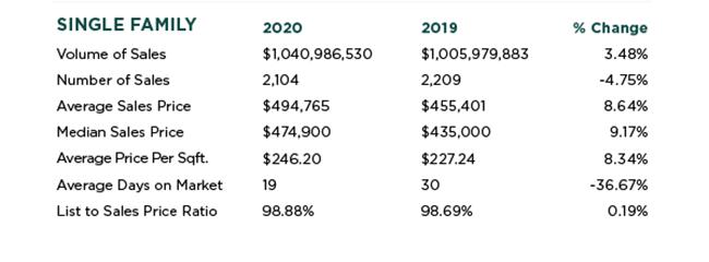 Elk Grove Real Estate Stats