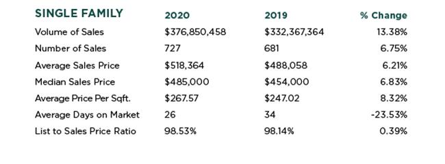 Fair Oaks Real Estate Stats