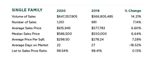 Folsom Real Estate Stats