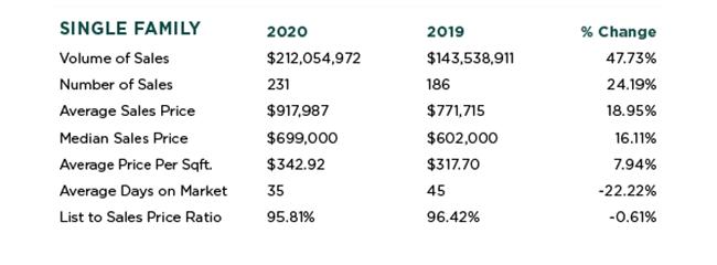 Loomis Real Estate Stats