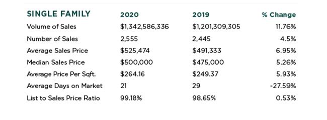 Roseville, California Real Estate Stats