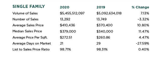 Sacramento Real Estate Stats