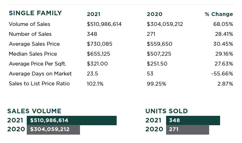 auburn-california-real-estate-report