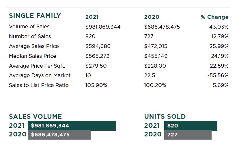 elkgrove-california-real-estate-report