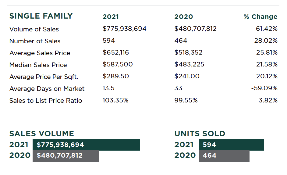lincoln-california-real-estate-report