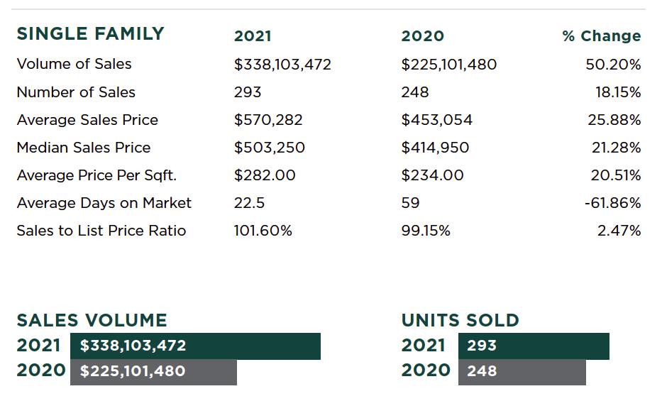placerville-california-real-estate-report